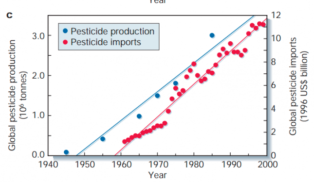 Total global pesticide production and global pesticide imports (1940s-2000) – Tillman et al. (2002)0