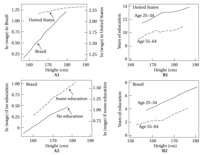 Wages, Education, and Height of Males in Brazil and the United States – Todaro & Smith (2011)0