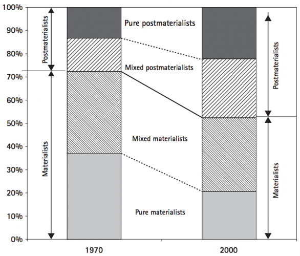 Change in Materialist-Postmaterialist Priorities in 5 EU-Countries - WVS0