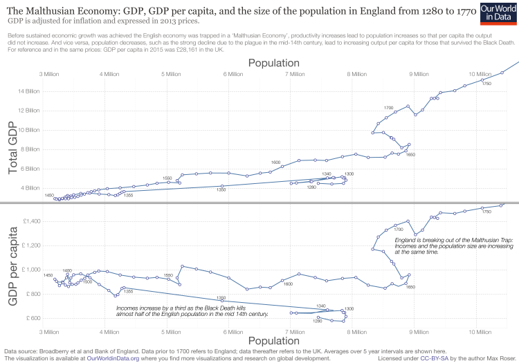 Gdp and gdp per capita in england since 1270