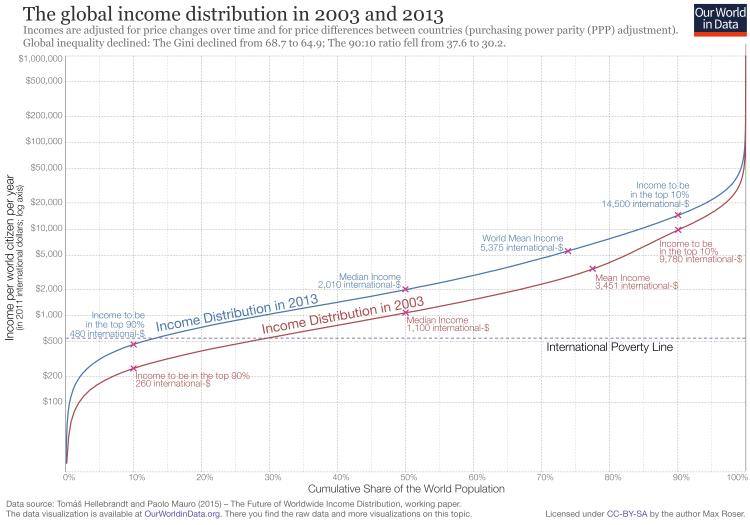 Global-Inc-Distribution-2003-and-2013-1-