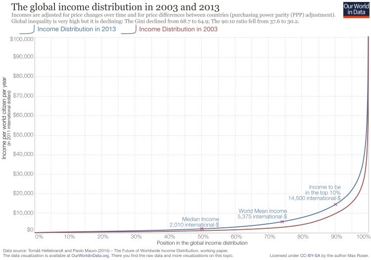 Global inc distribution 2003 and 2013 linear scale 1