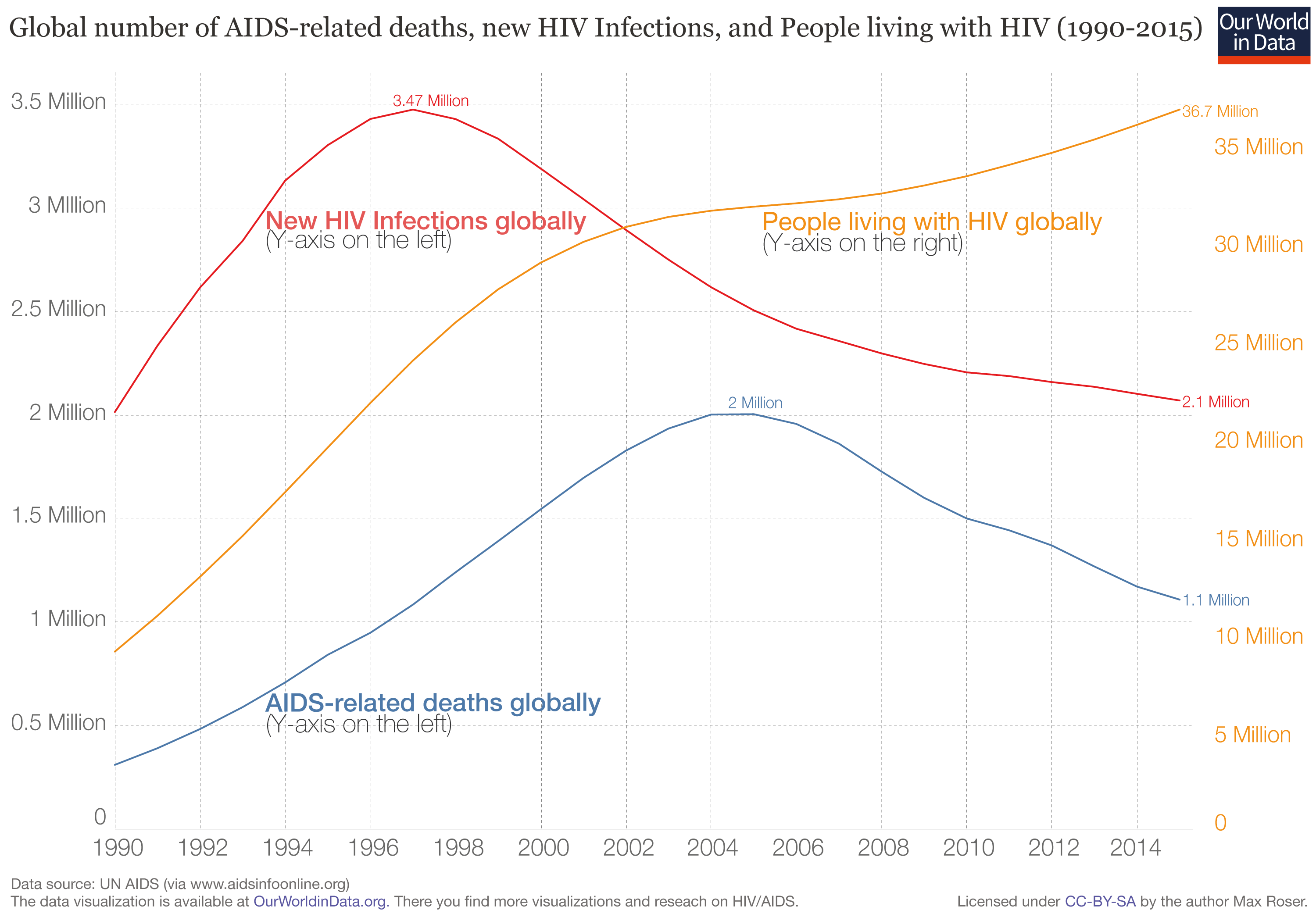 Global Health - Our World in Data