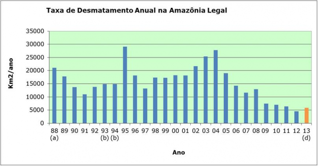 Annual rate of legal deforestation in the Amazon, in km2 per year (1977:88-2013) – INPE0