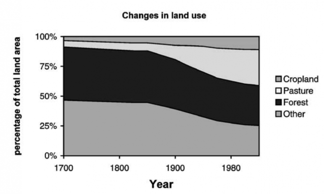 Estimated changes in land use from 1700 to 1995 –Lambin et al. (2001)0