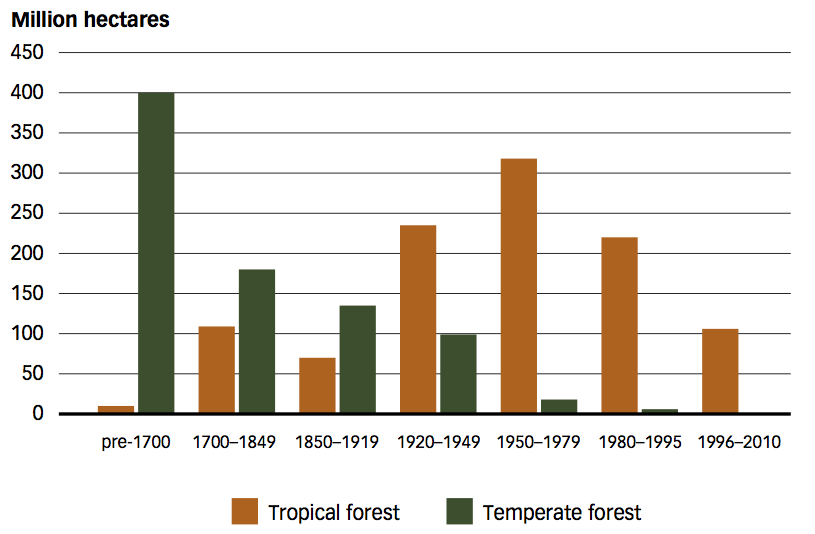 Forests - Our World in Data