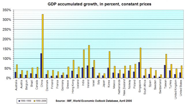GDP accumulated change (1990-2006) – Wikipedia (from IMF originally)