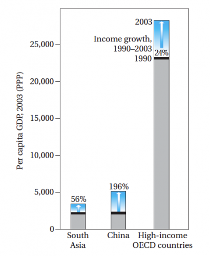 Growth Convergence versus Absolute Income Convergence (1990 to 2003) – Todaro & Smith (2011)