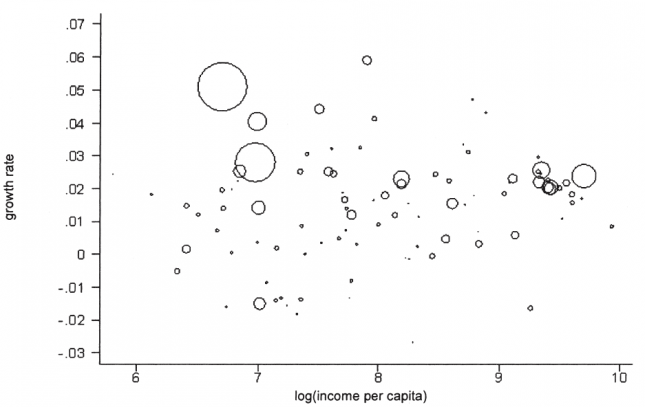 Growth Versus Initial Income (Population-Weighted) – Sala-i-Martin (2006)