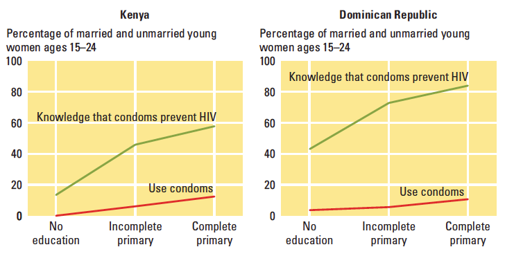 Education and condom usage in Kenya and the Dominican Republic – World Development Report (2007)