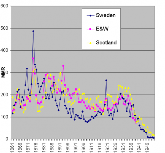 Maternal Mortality Rate due to puerperal sepsis between 1861 and 1900 (Sweden, England Wales, Scotland) – Gapminder (2010)