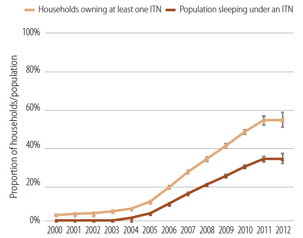 Estimated trend in proportion of households with at least one insecticide treated net (ITN) and proportion of the population sleeping under an ITN in sub-Saharan Africa, 2000-2012 – WHO (2012)