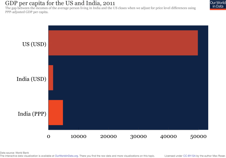 PPP-adjusted GDP per capita in India and the US