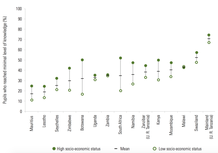 Percentage of grade 6 pupils who achieved minimal level of HIV and AIDS knowledge by socio-economic status, 2007 – UNESCO (2012)