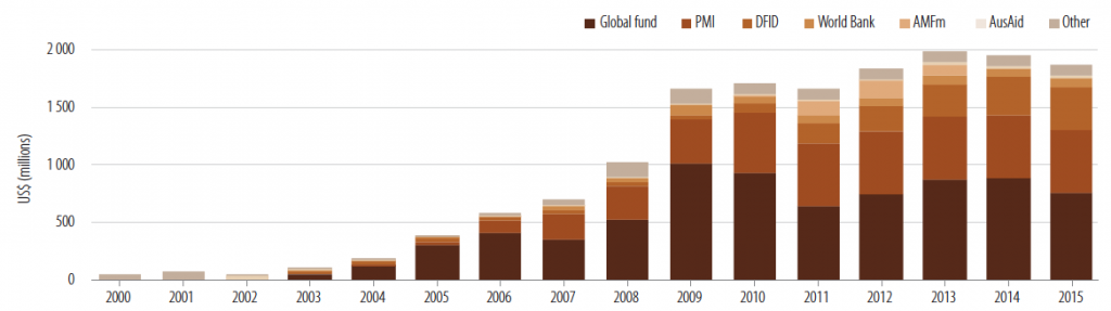 Past and projected international funding for malaria control, 2000-2015 – WHO (2012)