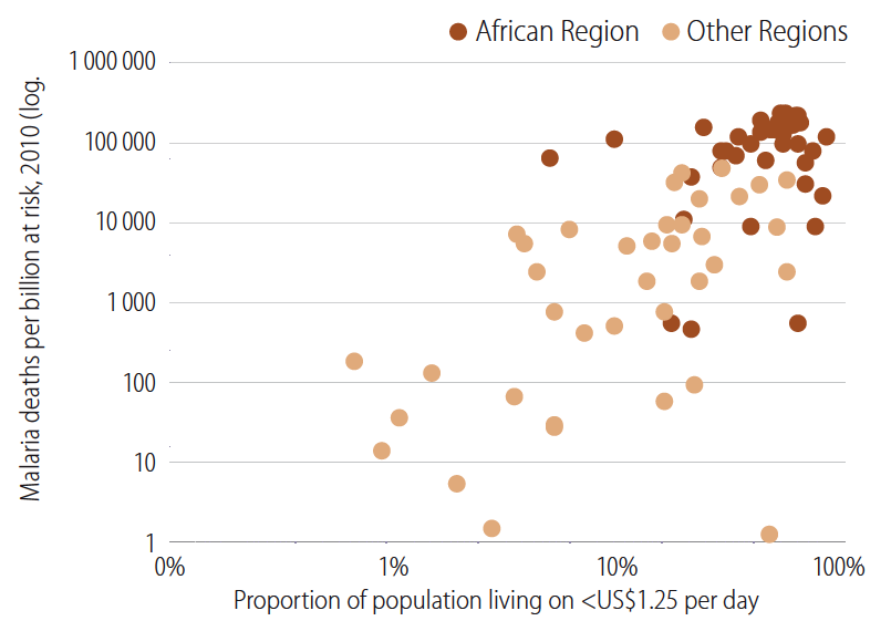 Relation between proportion of country's population living in poverty and malaria mortality rates – WHO (2012)