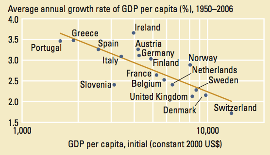 Strong Convergence in Europe between 1950 and 2006 – World Development Report (2009)