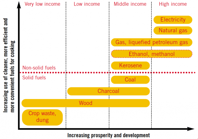 The-energy-ladder---household-energy-and-development-inextricably-linked-– WHO-(2006)