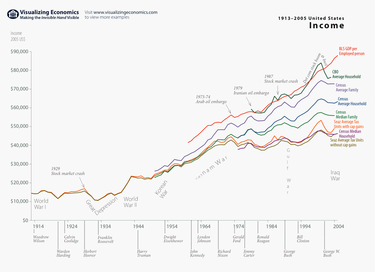 Different Measures Of Average Income In The Us 1914 2004 Visualizing Economics