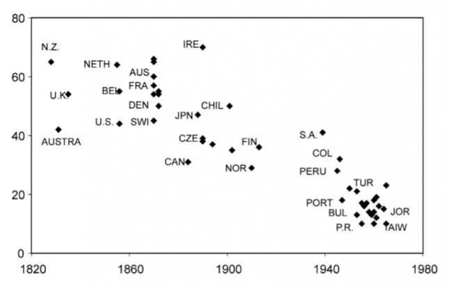 Years for income per capita to grow from 2,000 to 4,000 (1990$ US) – Aghion & Durlauf [Eds.] (2006)