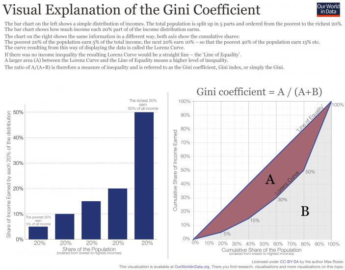 Gini measure schematic 1