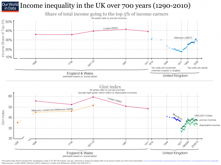 inequality-uk-over-700-years