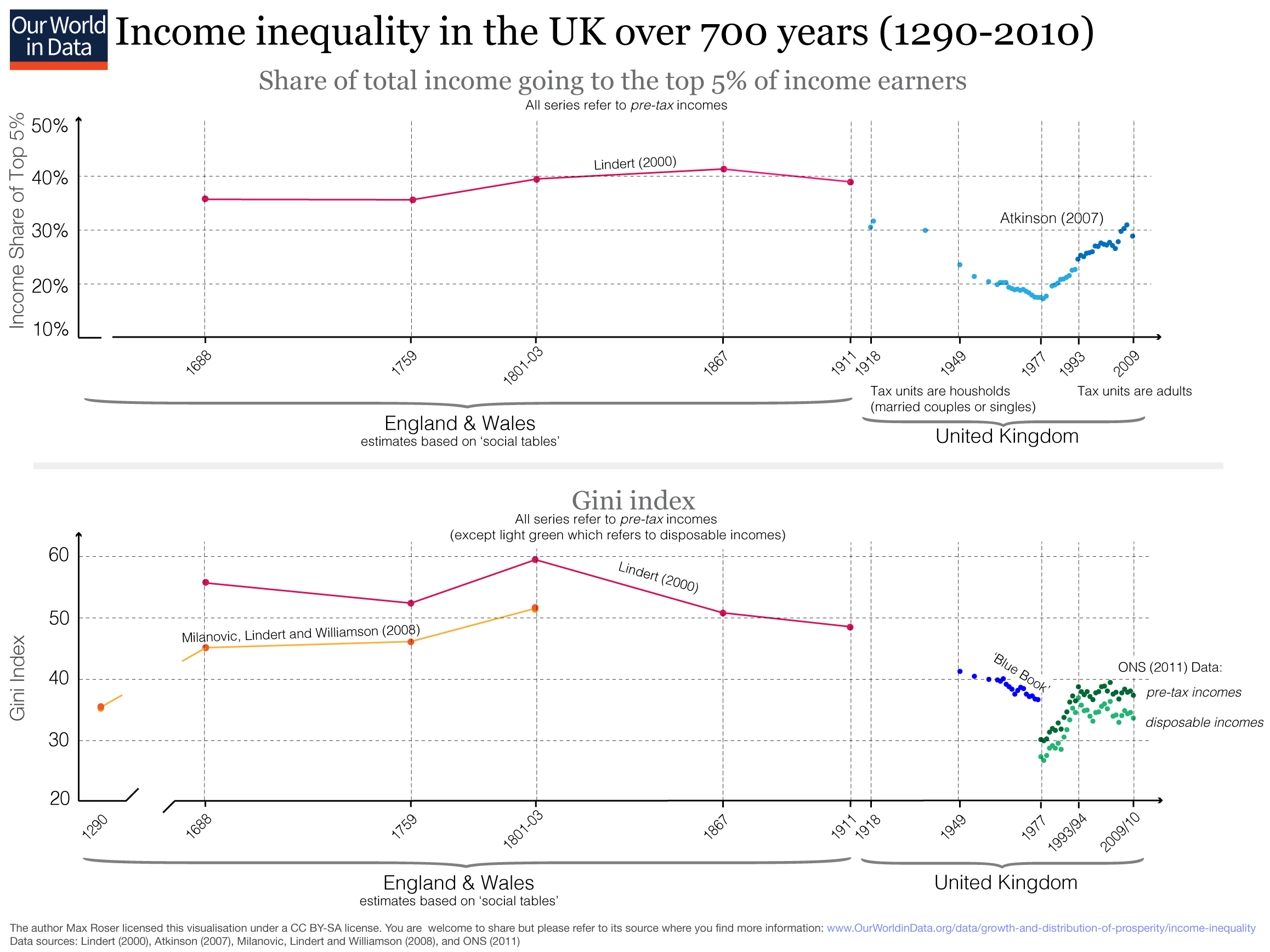 Income Inequality - Our World in Data
