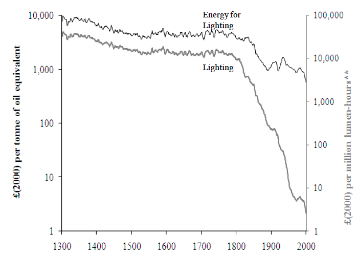 Trends in the Prices of Energy for Lighting and of Lighting Services, 1300-2000 - Fouquet and Pearson (2012)0