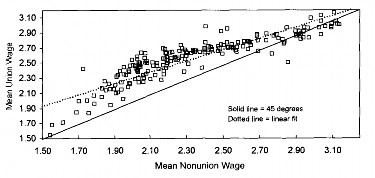 unions_wage_inequality_-card-etal-2004