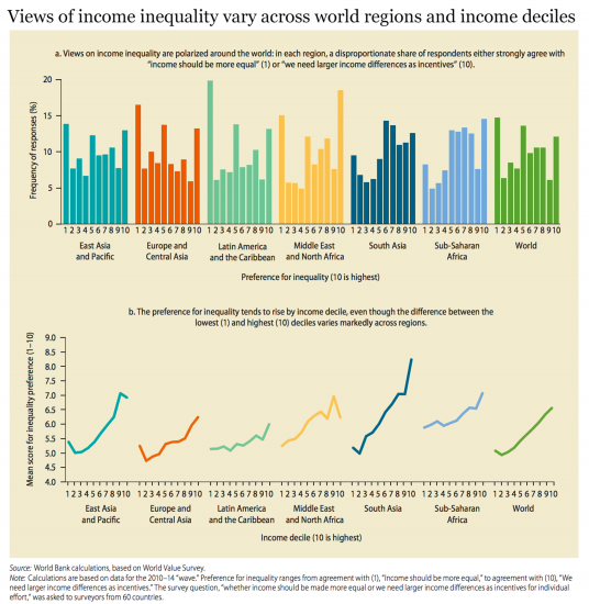 Views on inequality