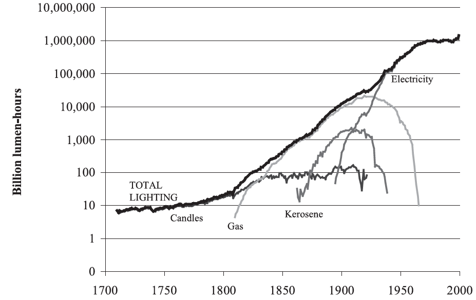 Consumption of Lighting from Candles, Gas, Kerosene and Electricity in the United Kingdom (in billion lumen-hours), 1700–2000 - Fouquet and Pearson (2007)0