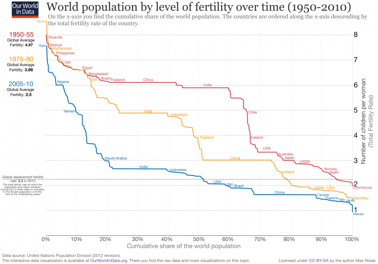 World population by level of fertility without projections