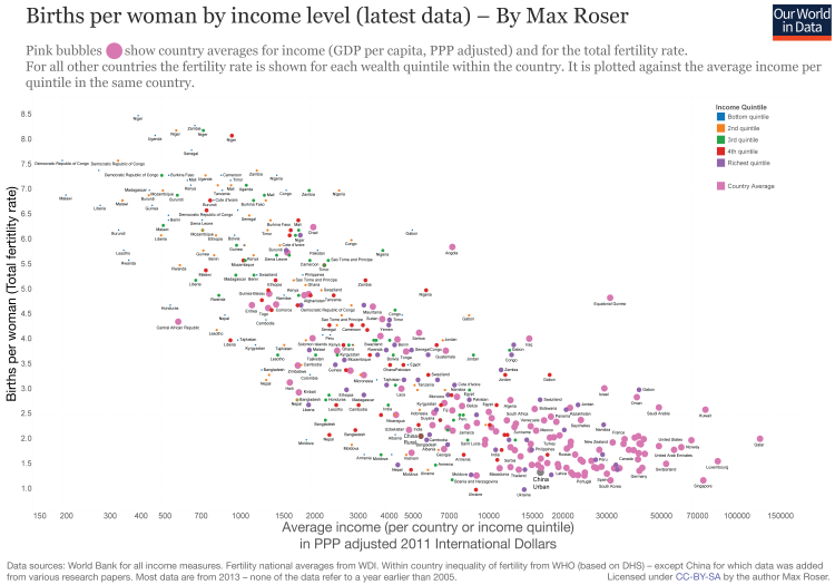 Births per woman by income level (latest data) - Max Roser