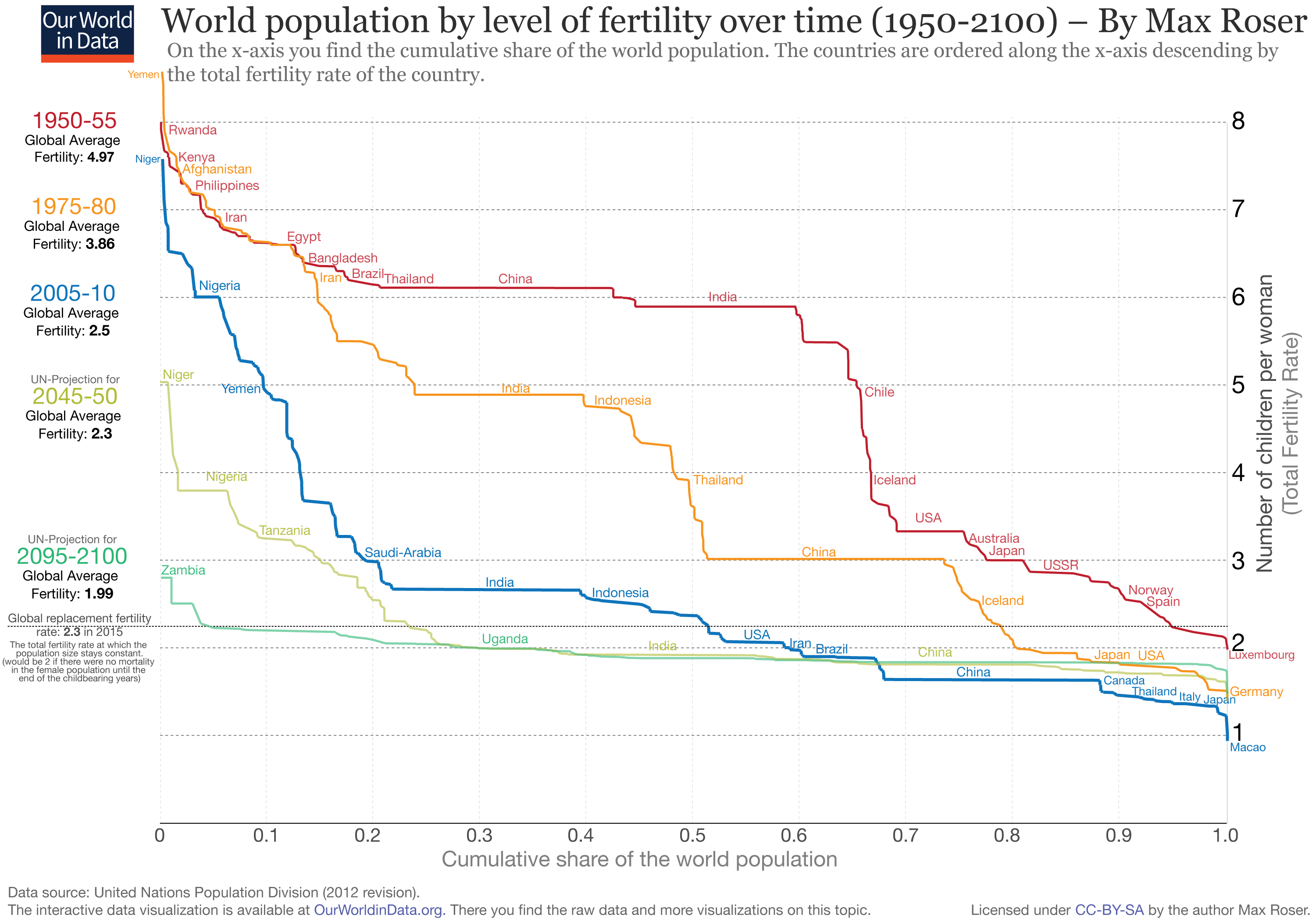"birth rates national income and infant mortality rates Infant mortality rates by race  to have lower educational attainment and income levels  2004 period linked birth/infant data set,"" national vital."