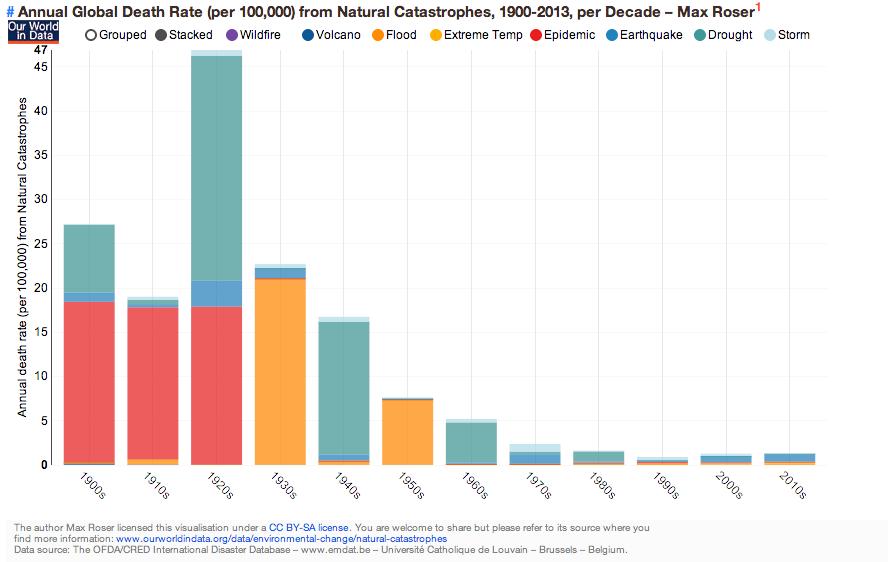 Natural Disasters Graph