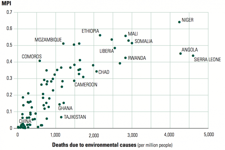 Correlation between Multidimensional Poverty (MPI) and Deaths due to environmental causes (per million people) – Human Development Report (2011)