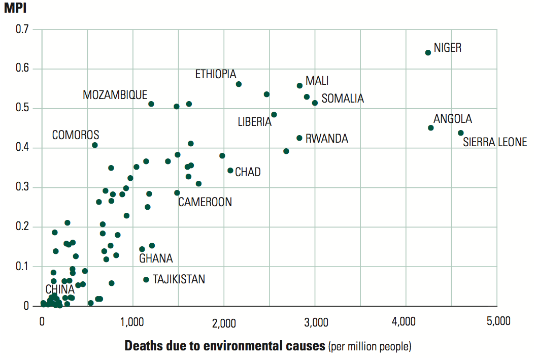 ourworldindata_correlation-between-multidimensional-poverty-mpi-and-deaths-due-to-environmental-causes-per-million-people-%E2%80%93-human-development-report-2011.png