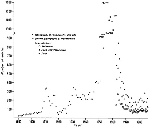 Data-on-the-Numbers-of-publications-about-polio-by-year,-1890-to-1986-–-Cambridge-World-History-of-Human-Diseases