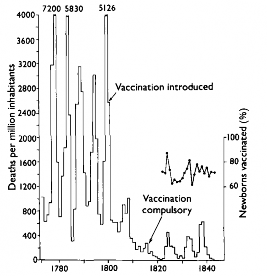 Effect of Vaccine on Smallpox – Sweden - Fenner, Henderson, Arita, Jezek, and Ladnyi (1988)0