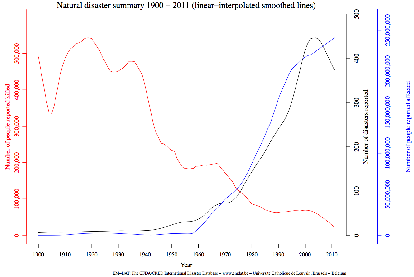 Number Of Reported Disasters And Number Of People Reported As Affected And Reported As Killed 1900 2011 Em Dat