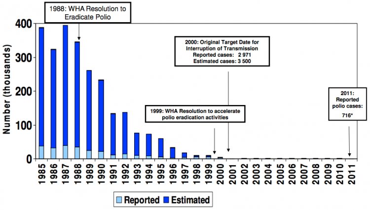 Progress-in-Polio-Eradication,-Estimated-and-Reported-Polio-Cases,-1985-2011-–-WHO
