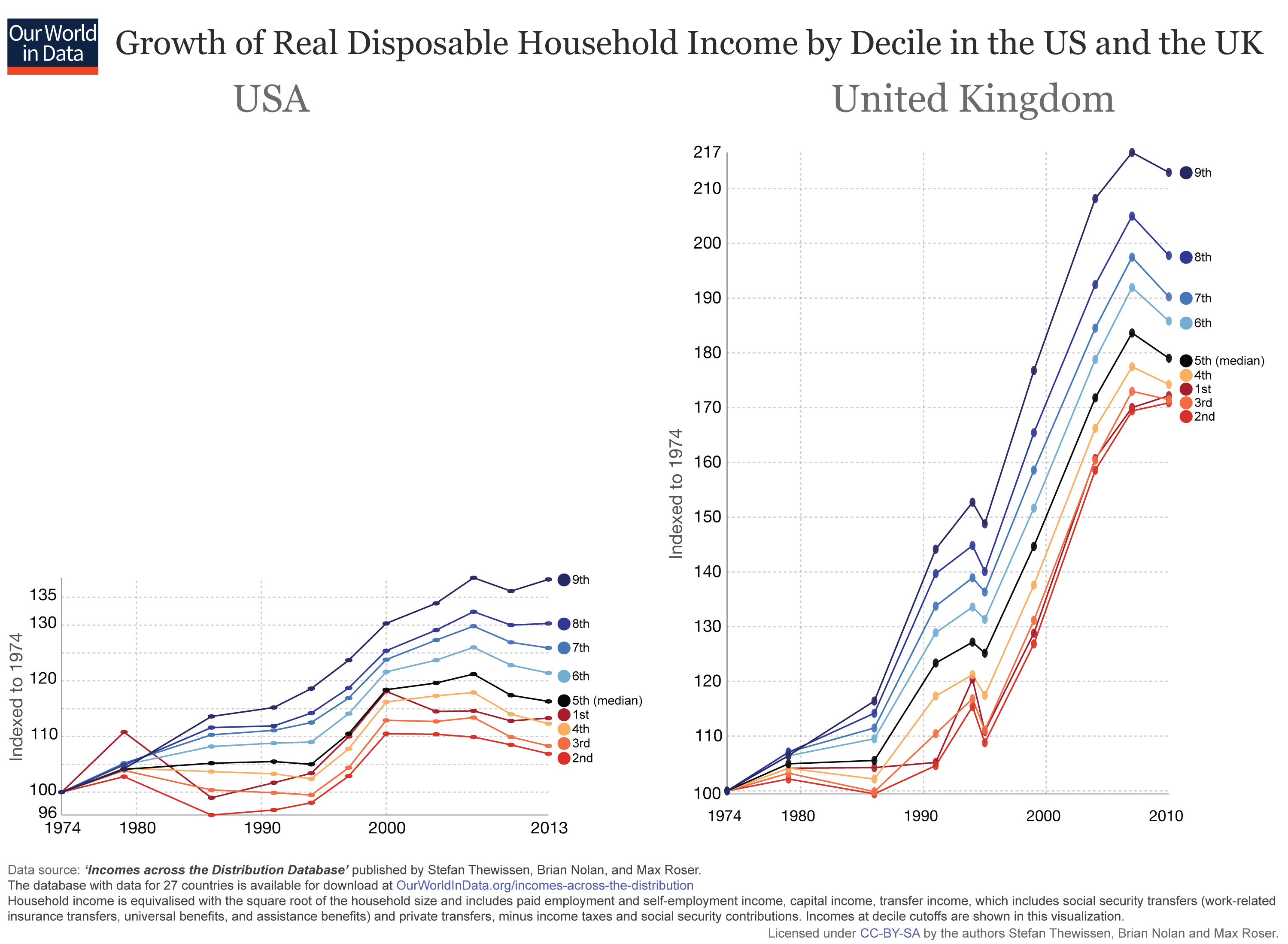 Incomes across the Distribution - Our World in Data