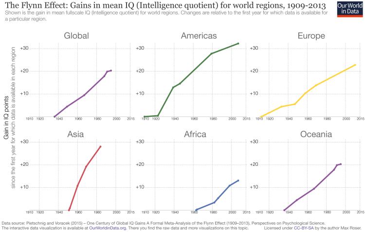 Flynn – world regions