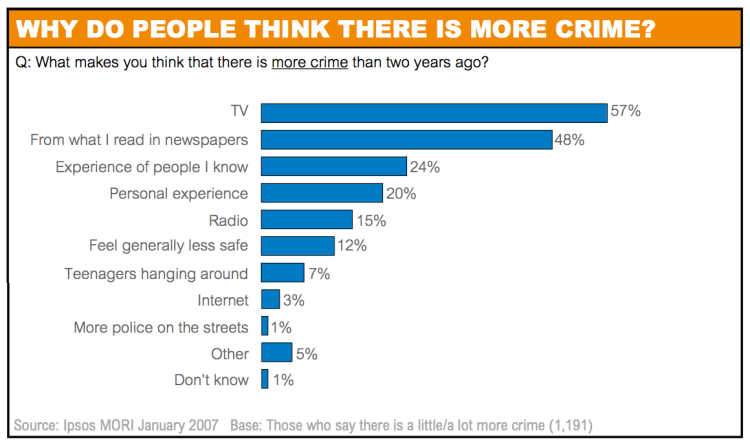 Why do people think there is more crime? - Ipsos MORI