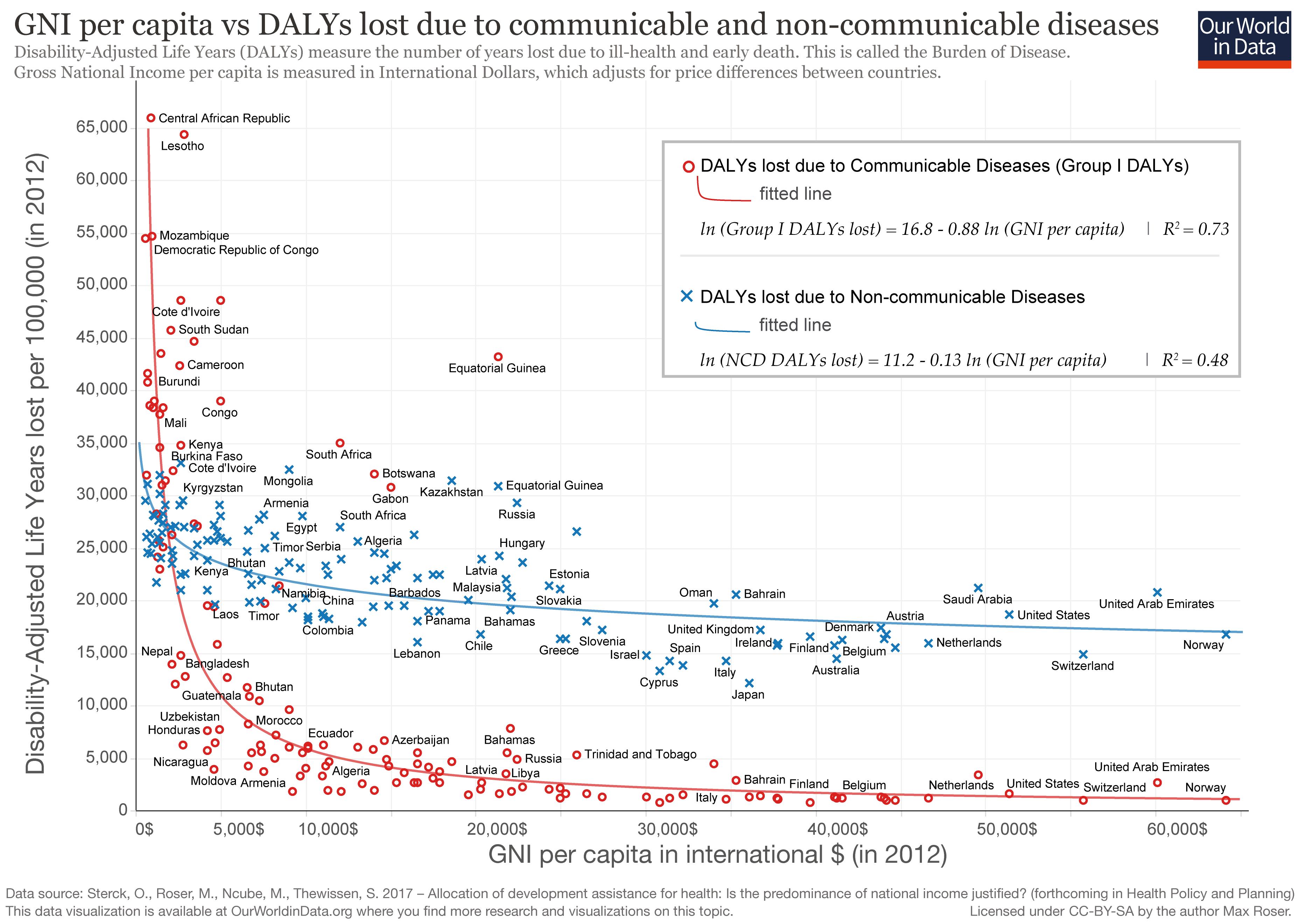Burden Of Disease Our World In Data