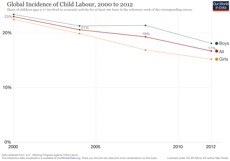 Ourworldindata child labor global post 2000