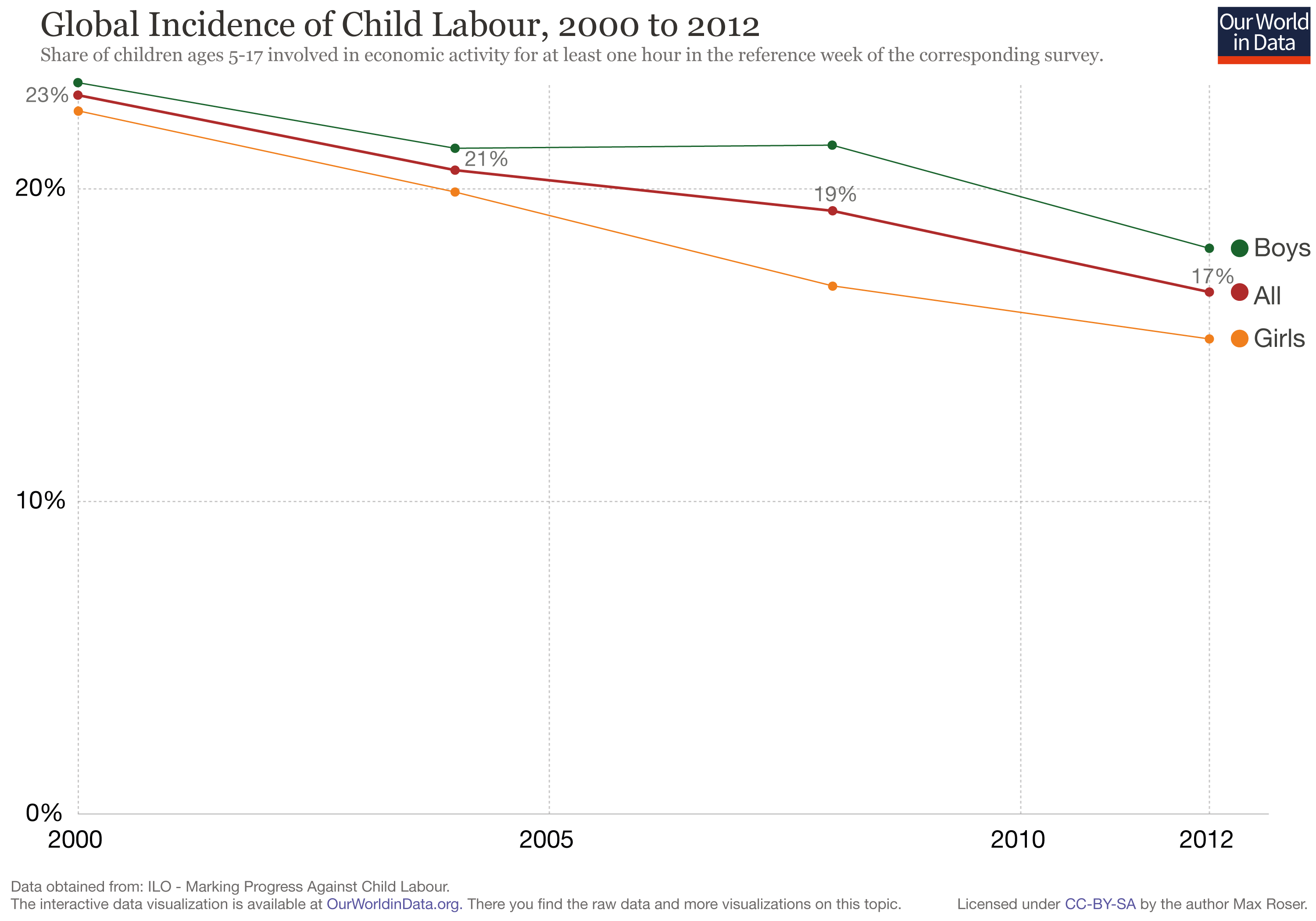 Child Labor Global Post 2000