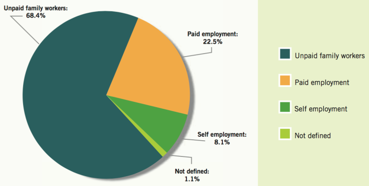 Breakdown of ILO's 2012 global estimates of child labour by employment status