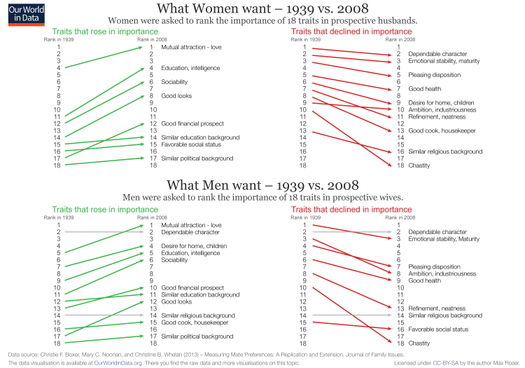 What-Men-and-Women-want-in-marriage
