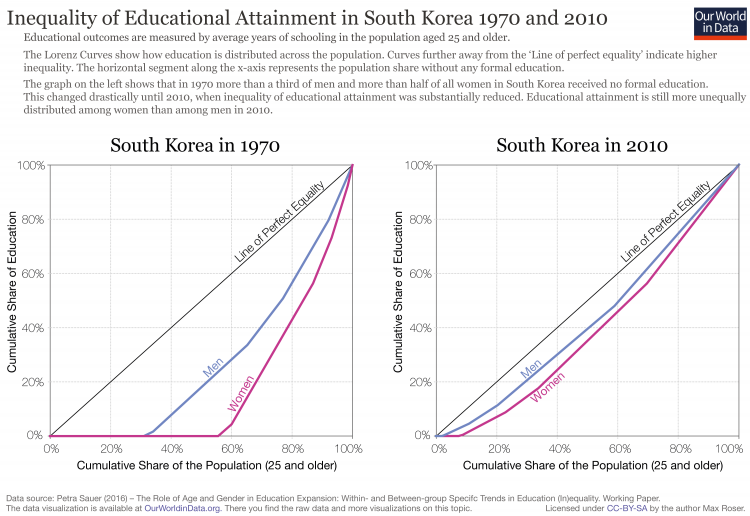 inequality-of-education-south-korea-lorenz-curves